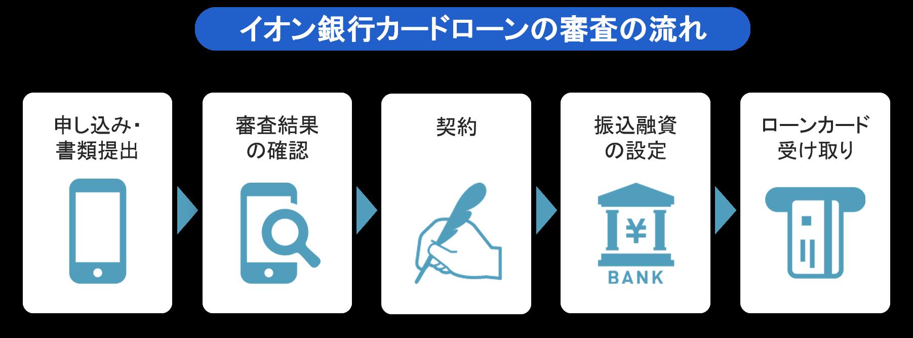 イオン銀行カードローン