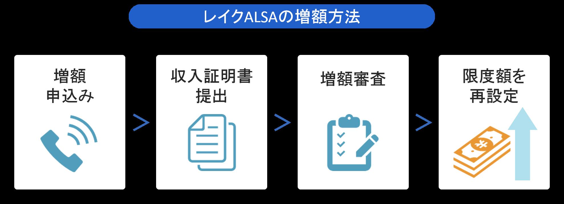 レイクALSAの増額方法
