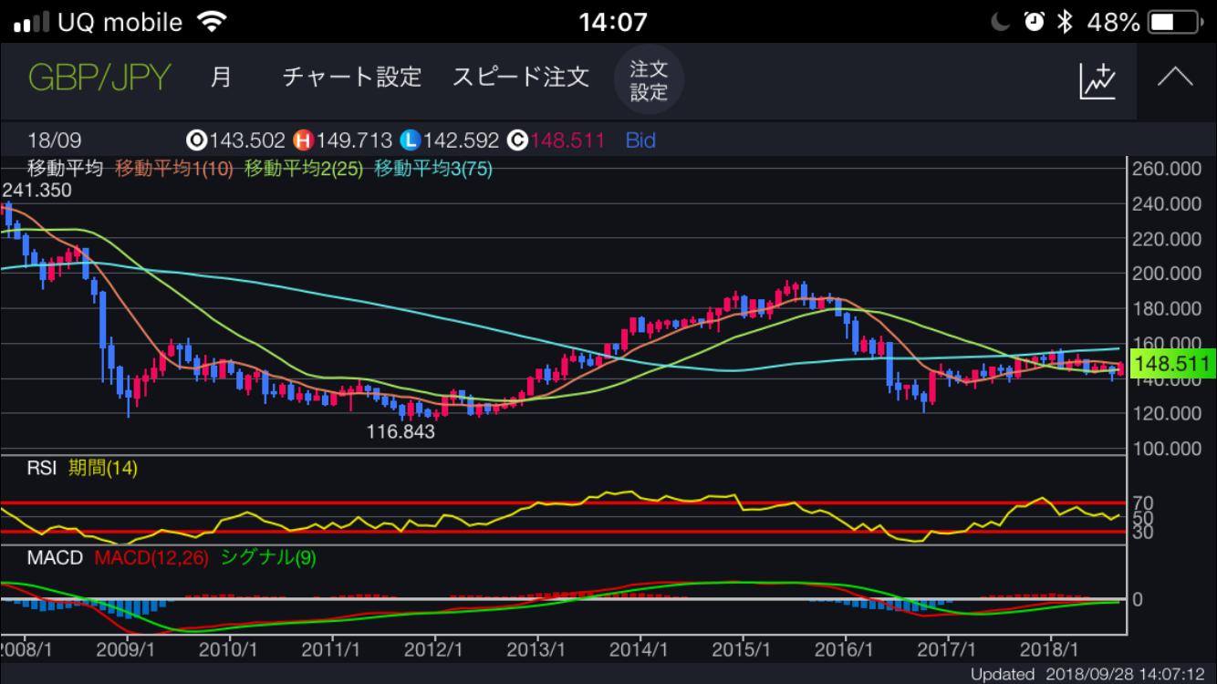 10000 ポンド 円
